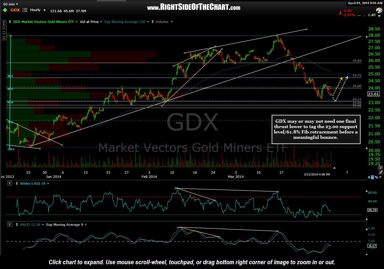 GDX 60 minute April 1st