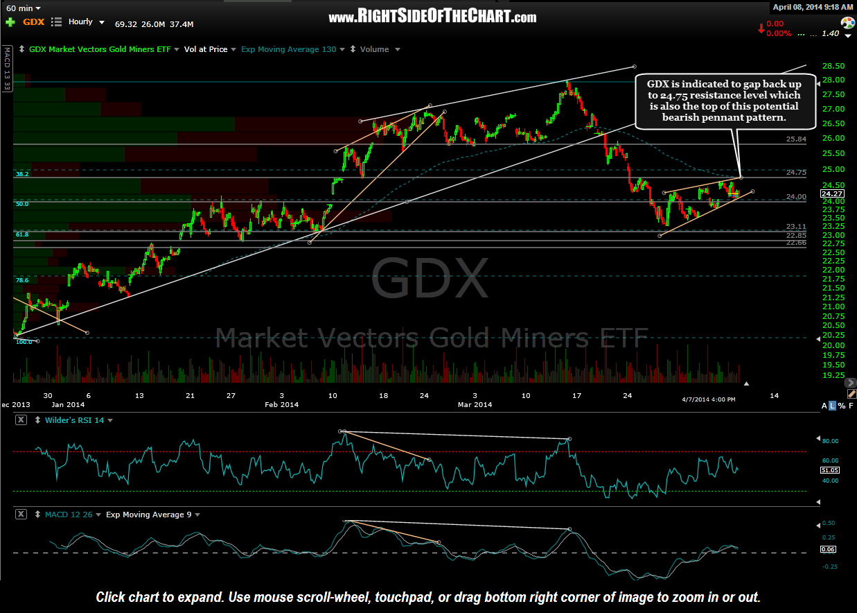 GDX 60 minute April 8th