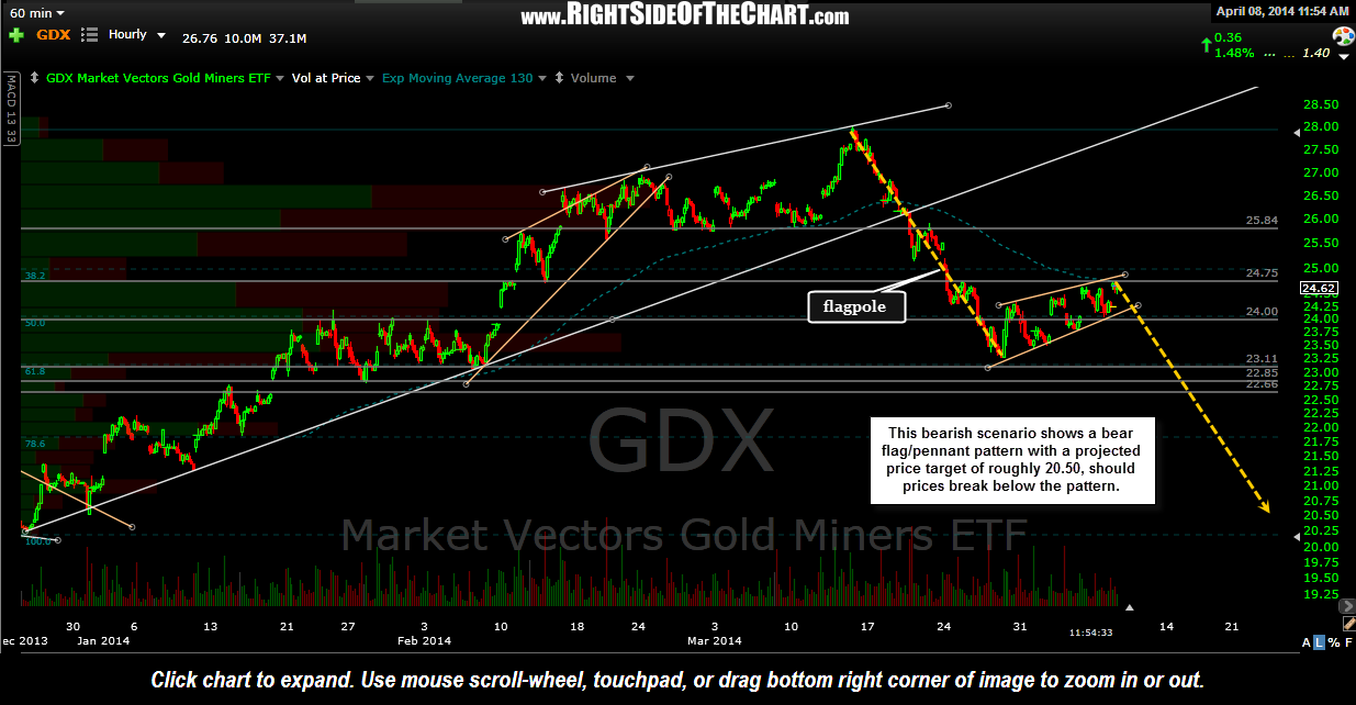 GDX bear flag scenario April 8th