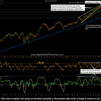 $NDX daily April 15th