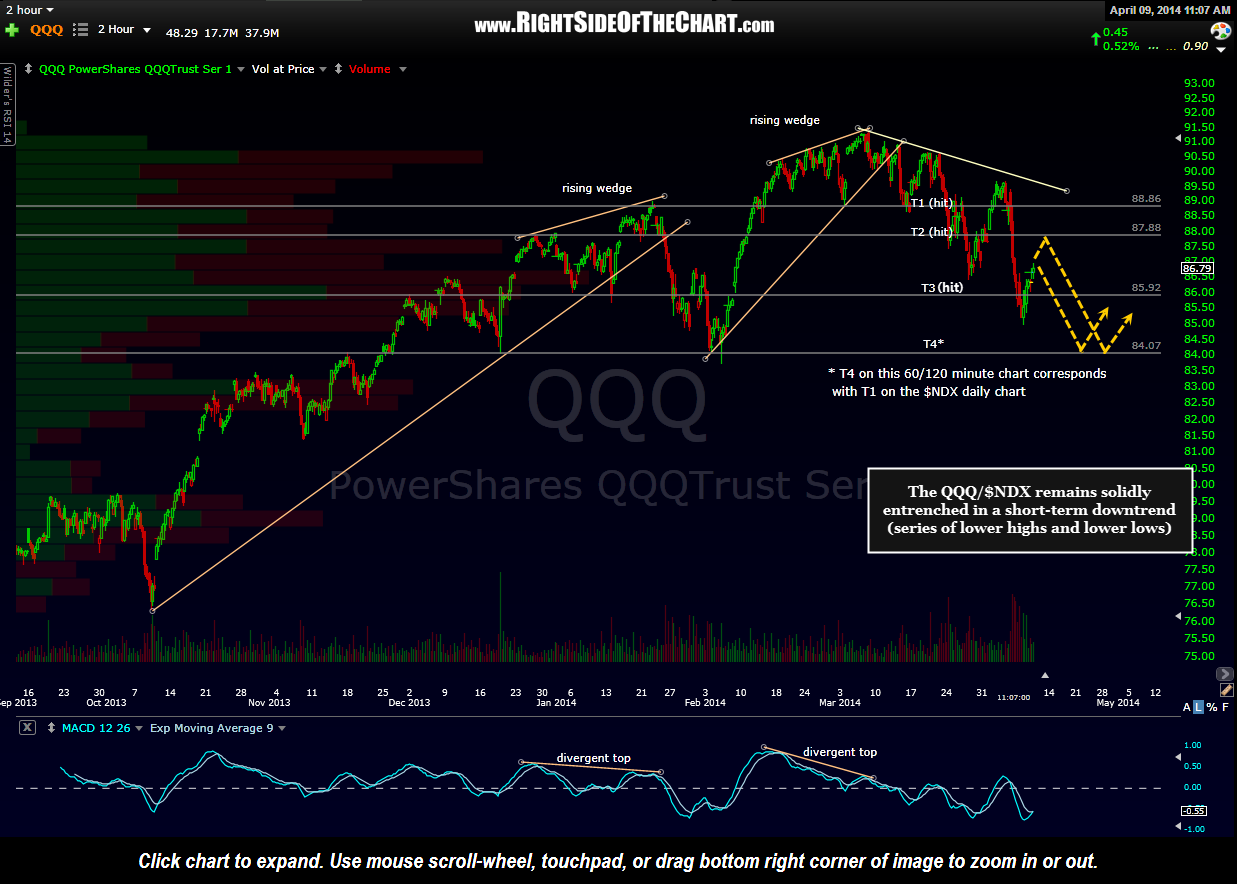 QQQ 120 minute April 9th
