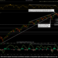 $RUT daily April 15th