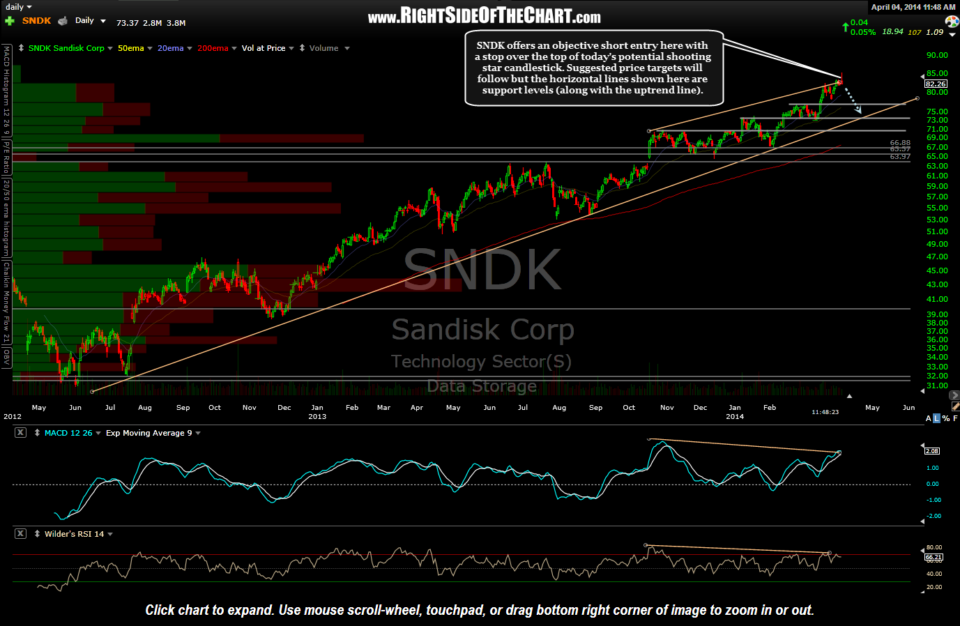 SNDK daily April 4th