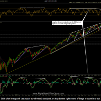 $SPX daily April 15th