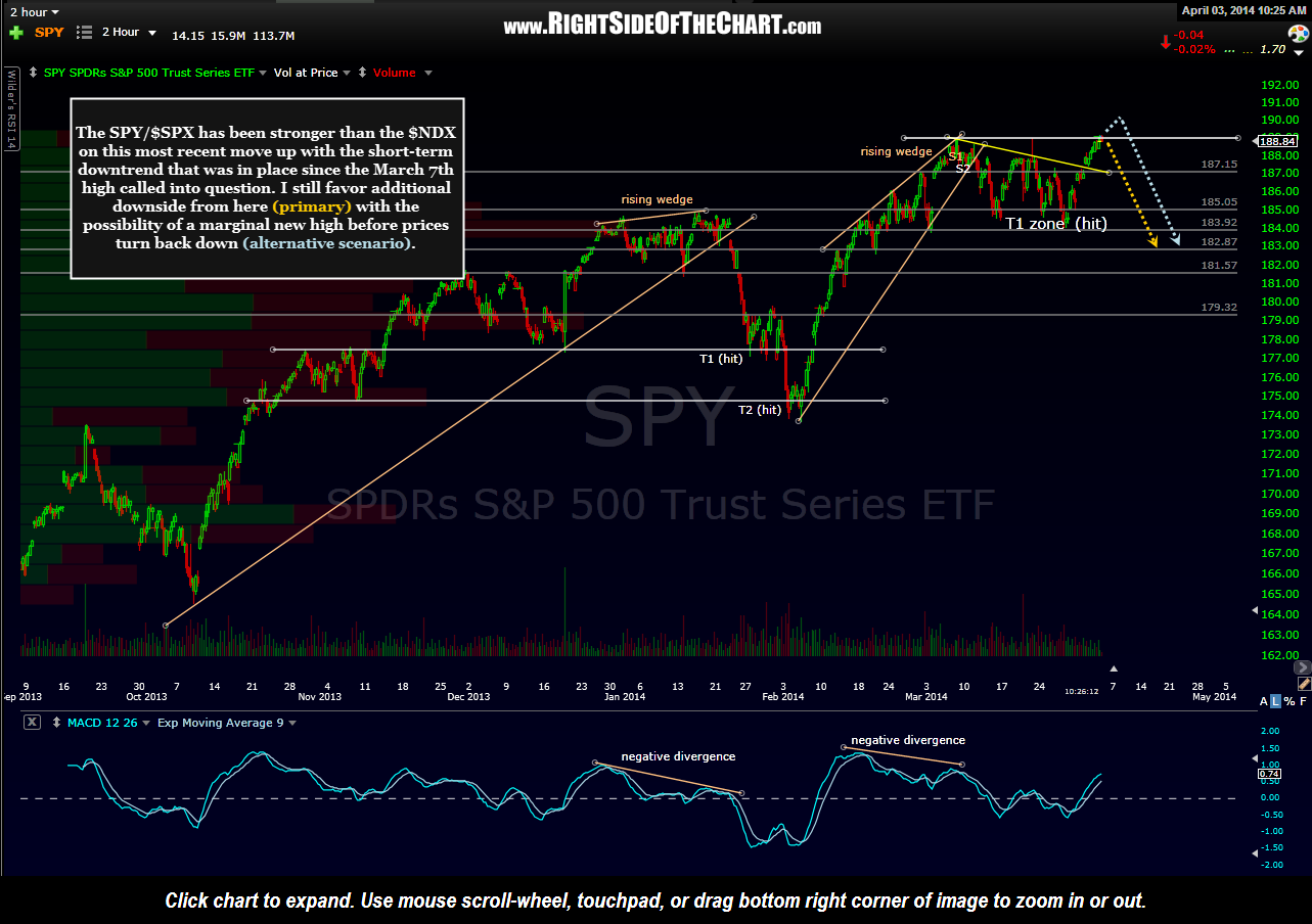 SPY 120 Minute April 3rd