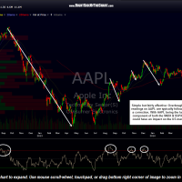 AAPL daily May 8th