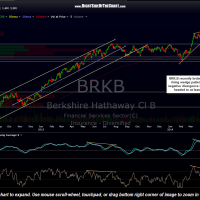 BRK.B daily May 8th