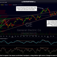 GE daily May 8th