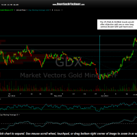 GDX 60 minute June 23rd
