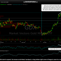 GDX 60 minute June 24th