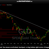GLD daily June 19th
