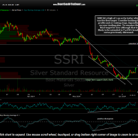 SSRI hit a high of 7.22 so far today which was the first target. Consider booking full profits and/or raising stops, depending on your trading plan. T2 remains the final target for now although that is likely to be extended to T3 if SIL breaks out as previously discussed.