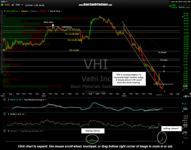 VHI daily June 25th