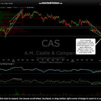 CAS daily July 10th