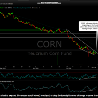 CORN 60 minute July 28th