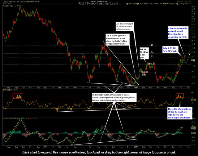 EGO stock chart