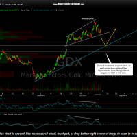 GDX 60 minute July 15th