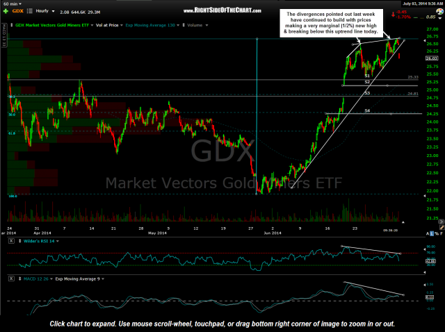 GDX 60 minute July 3rd