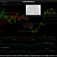GLD 60 minute July 9th