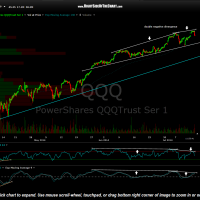 QQQ 15 minute July 15th