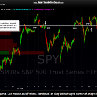 SPY 15 minute July 18th