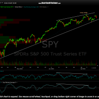 SPY 60 minute July 15th