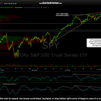 SPY 60 minute July 1st