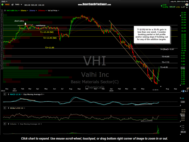 VHI Valhi stock chart