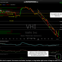 VHI daily July 1st