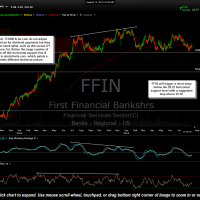 FFIN daily Aug 14th