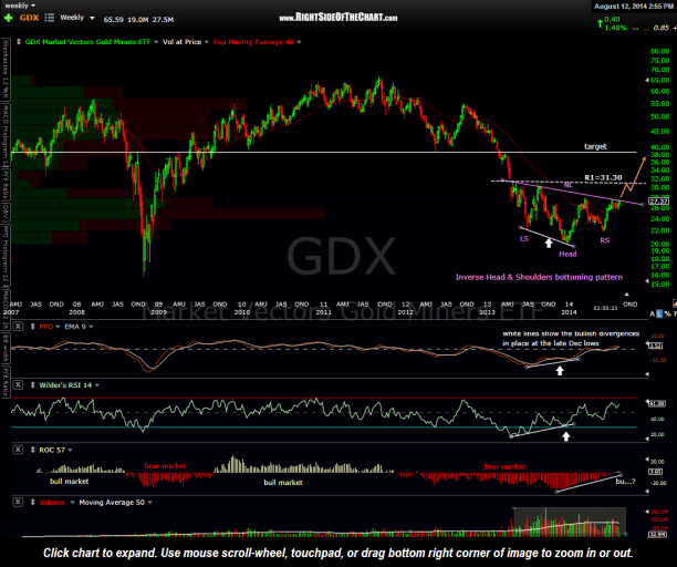 GDX weekly Aug 12th
