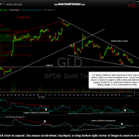 GLD 30 minute Aug 5th