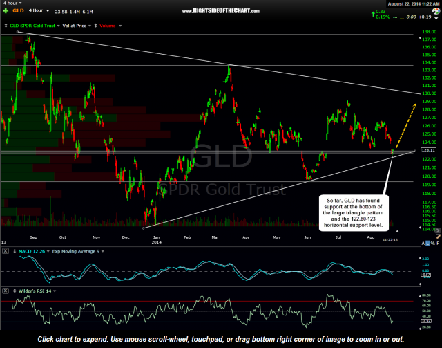 GLD 4 hour Aug 22nd