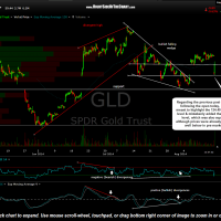 GLD 60 minute Aug 15th 2