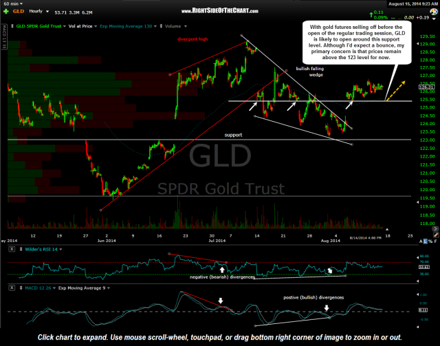 GLD 60 minute Aug 15th