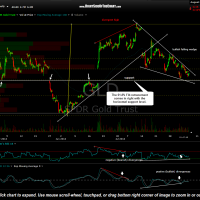 GLD 60 minute Aug 5th