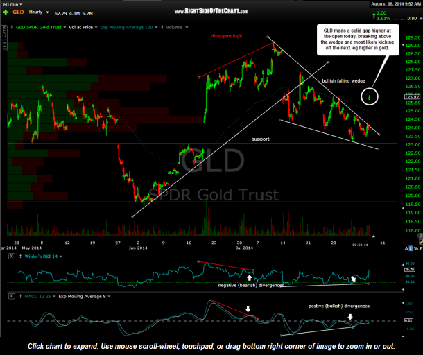 GLD 60 minute Aug 6th