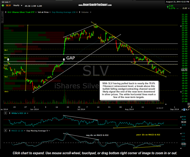 SLV 60 minute Aug 22nd