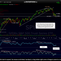 SPY 120 minute Aug 8th