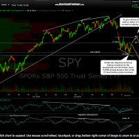 SPY 60 minute Aug 8th-TC2000