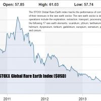 STOXX Rare Earth Index Aug 8th