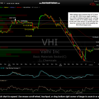 VHI daily Aug 22nd