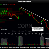CORN weekly Sept 11th