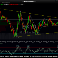 DXY0 weekly Sept 23rd