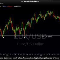 EUR-USD 2-day period