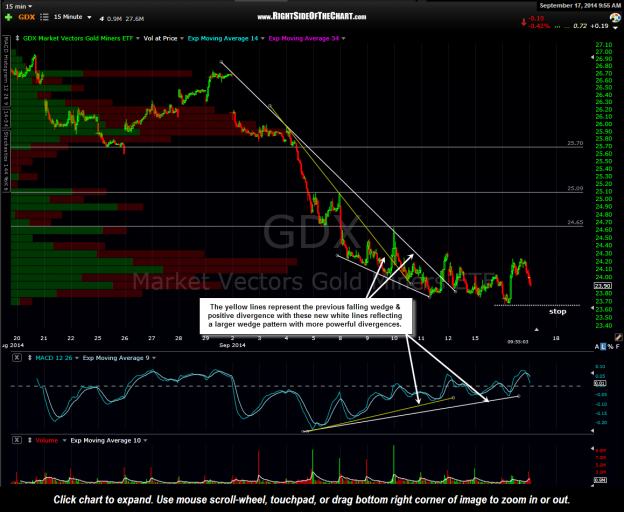 GDX 15 minute Sept 17th