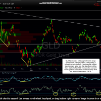 GLD 4 hour Sept 2nd