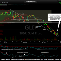 GLD 60 minute Aug 23rd