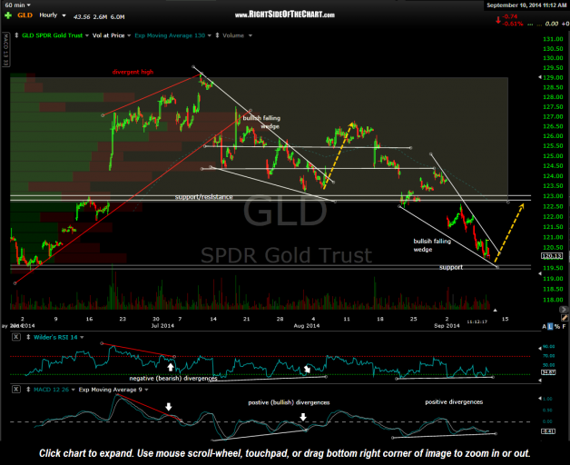 GLD 60 minute Sept 10th