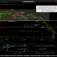 GLD 60 minute Sept 22nd